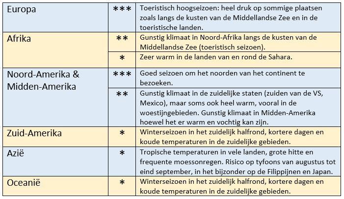 Klimaat in de zomer